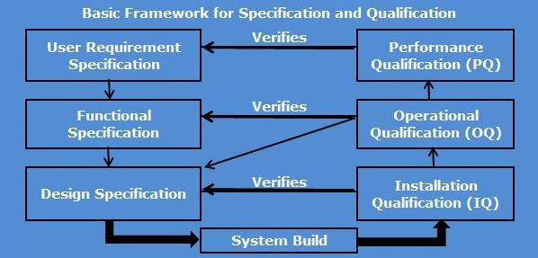 Project Management and Validation Services